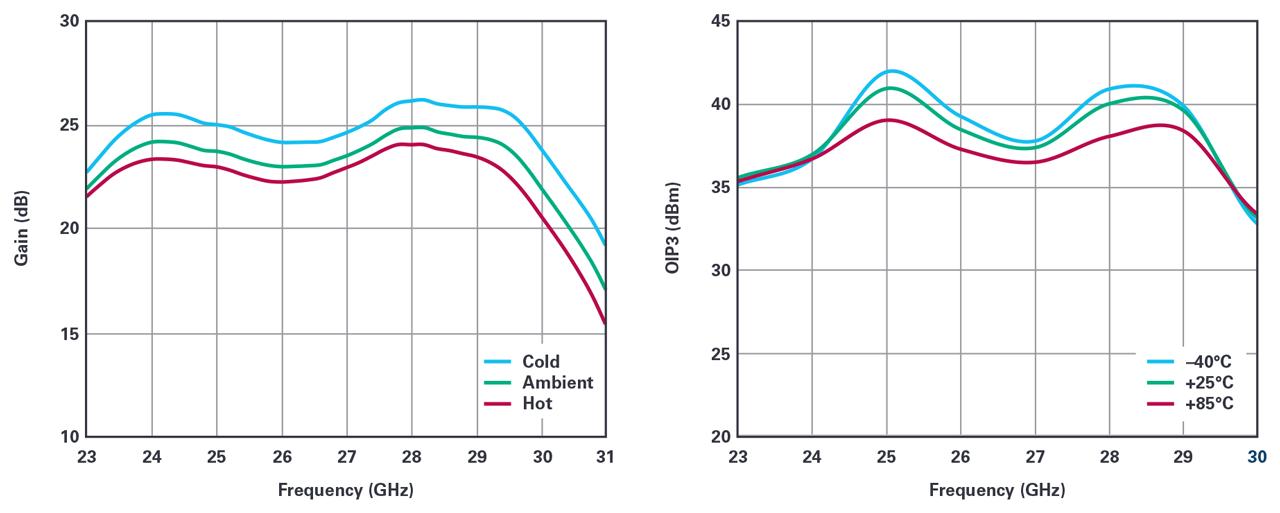 HMC863A measured gain (left) and OIP3 (right) vs. temperature.