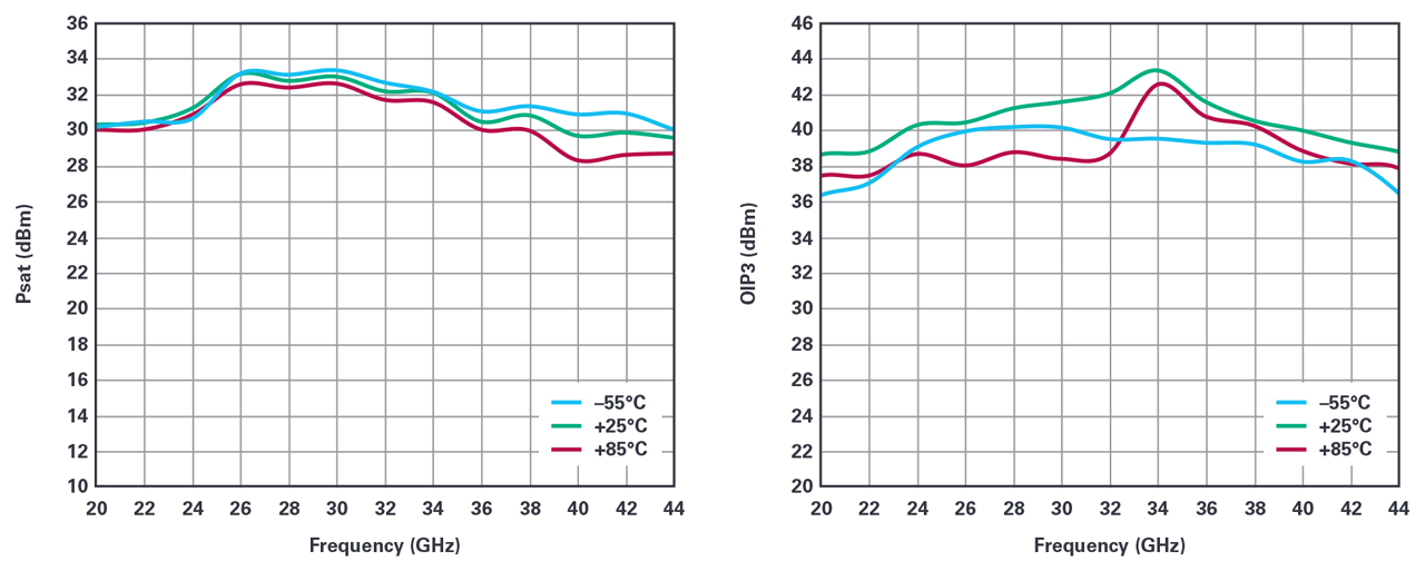 ADPA7005 measured saturated power (left) and OIP3 (right) vs. temperature.