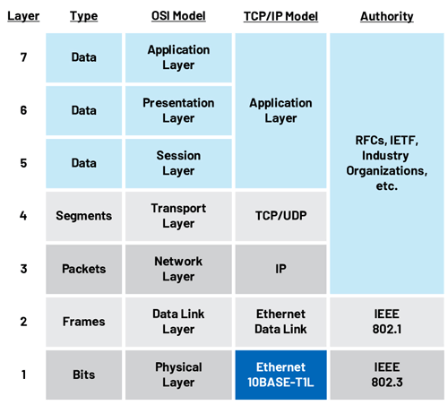10BASE-T1L in the ISO 7-layer model.