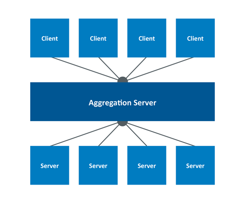 The aggregation server pictured drastically reduces the communication connections in an Industrie 4.0 application.