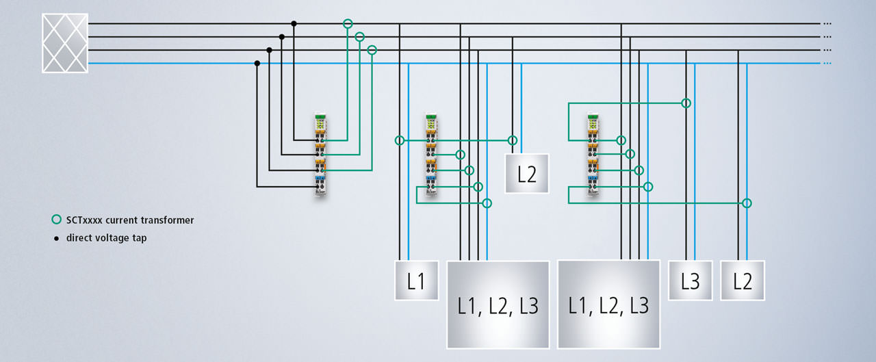 With distributed power measurement, a single voltage measurement can be connected digitally to any number of current measurements, making it easy to capture exact power values at each metering point.