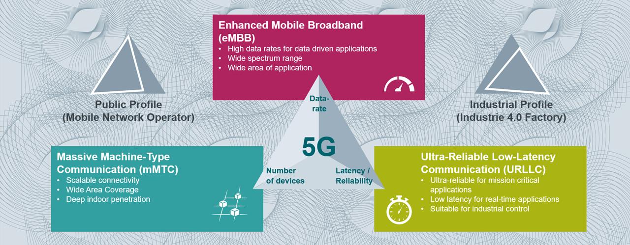 The three main 5G scenarios
