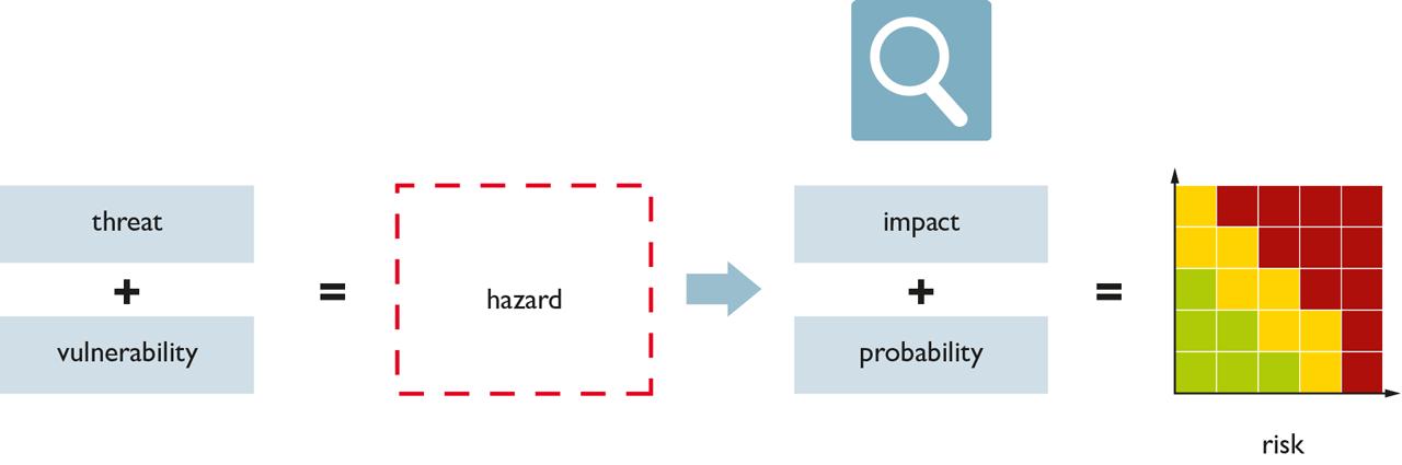 Evaluation of threats.