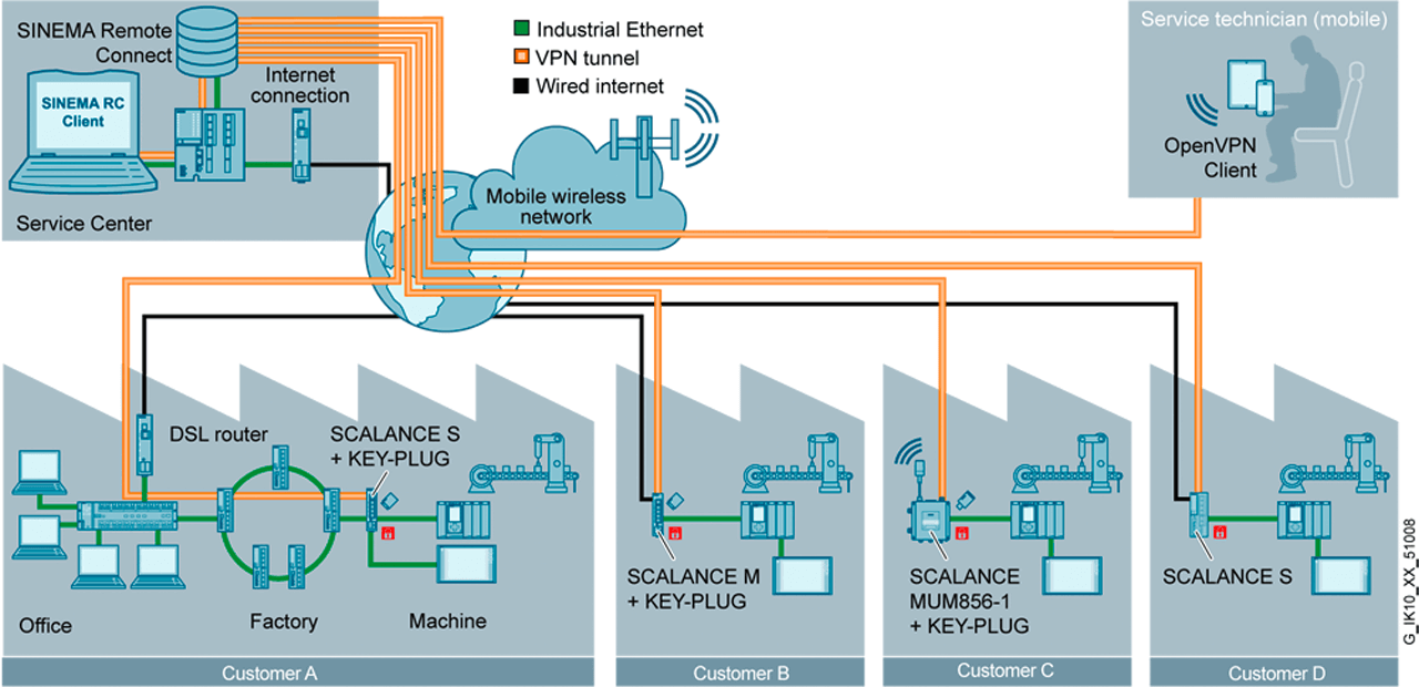 Remote maintenance of standard production machines at different end customers with SINEMA Remote Connect