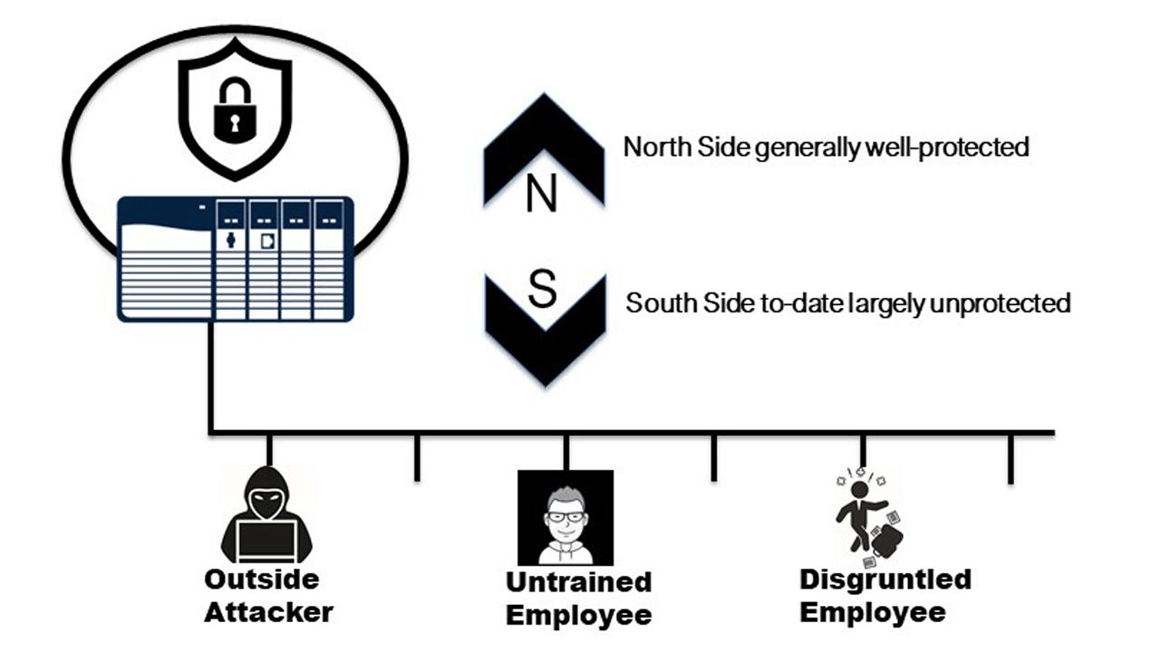 Root of Trust diagram