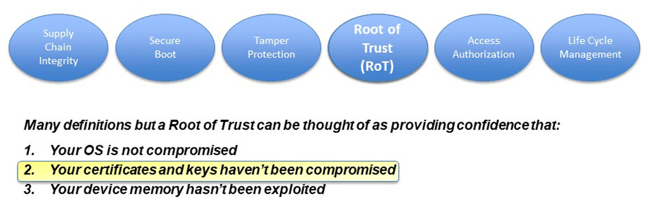 There are many definitions for Root of Trust but it can be thought of as providing confidence that: (1) your operating system is not compromised; (2) your certificates and keys have not been compromised and (3) your device memory hasn't been exploited.