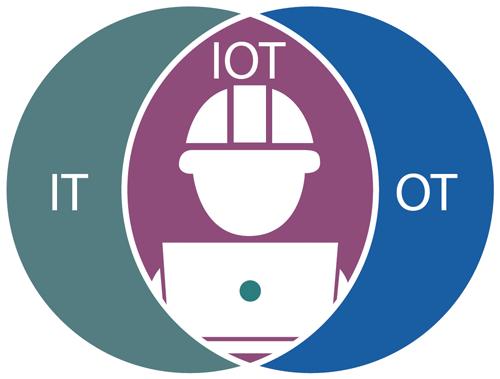 IT/OT Convergence graphic