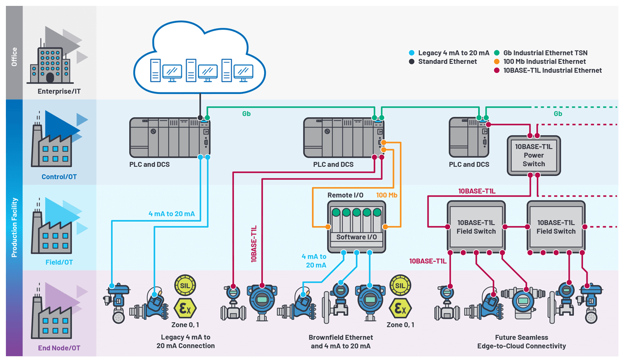 The deployment of increased numbers of Industrial Ethernet connected edge nodes across both factory and process facilities will result in operations managers having data at their fingertips to optimize operations and inform decision making.
