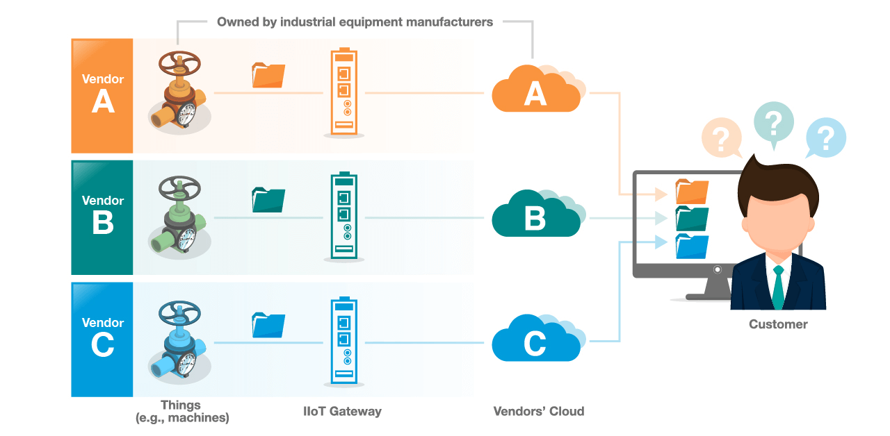 A proprietary IIoT connectivity solution.