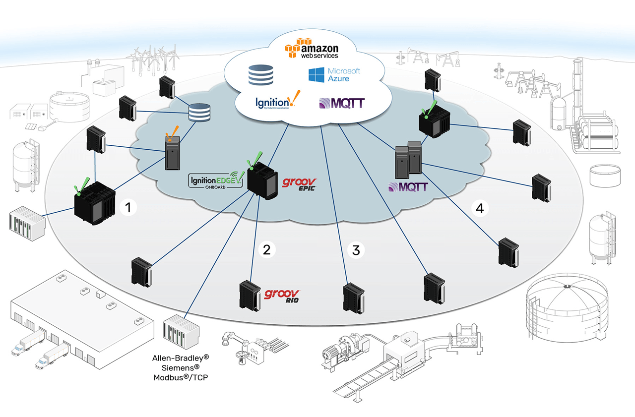 Four examples of new architectures that are possible with industrial edge devices: 1) Shared infrastructure with edge data processing; 2) Legacy device integration with edge controller as IoT gateway; 3) Direct-to-cloud I/O network; and 4) Many-to-many MQTT infrastructure.
