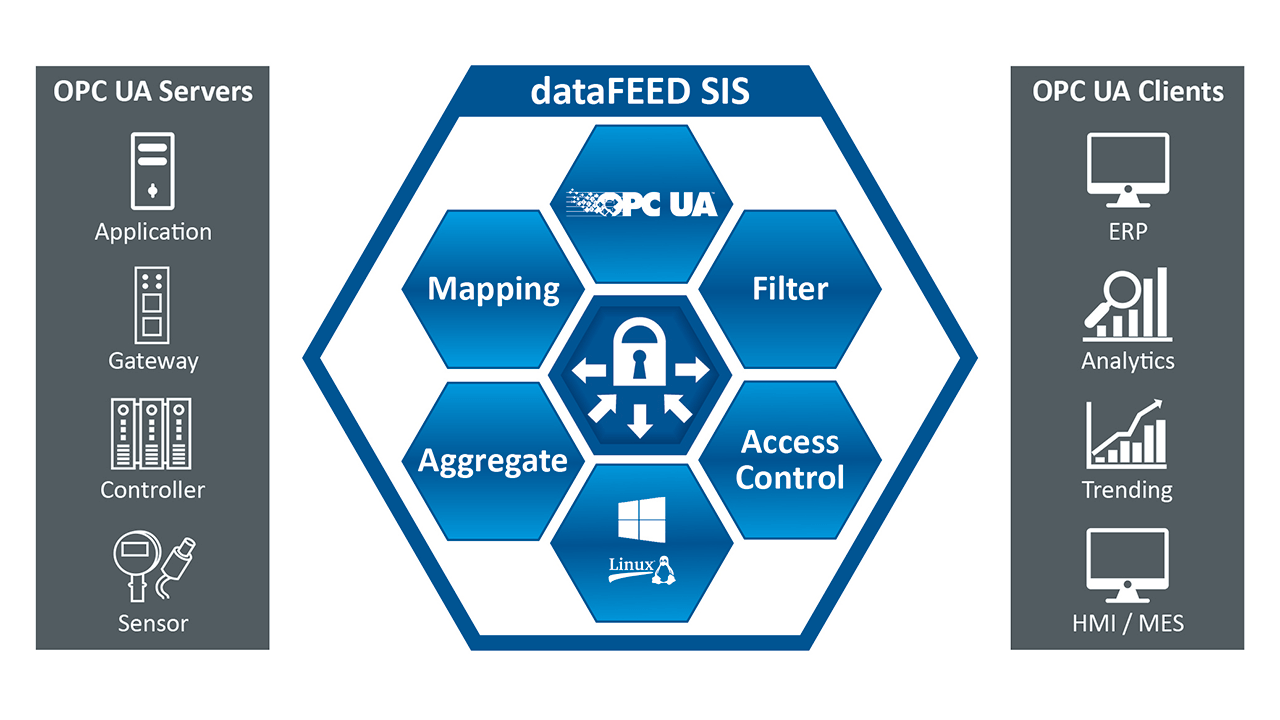 dataFEED Secure Integration Server shown meets all of the requirements of a middleware component.