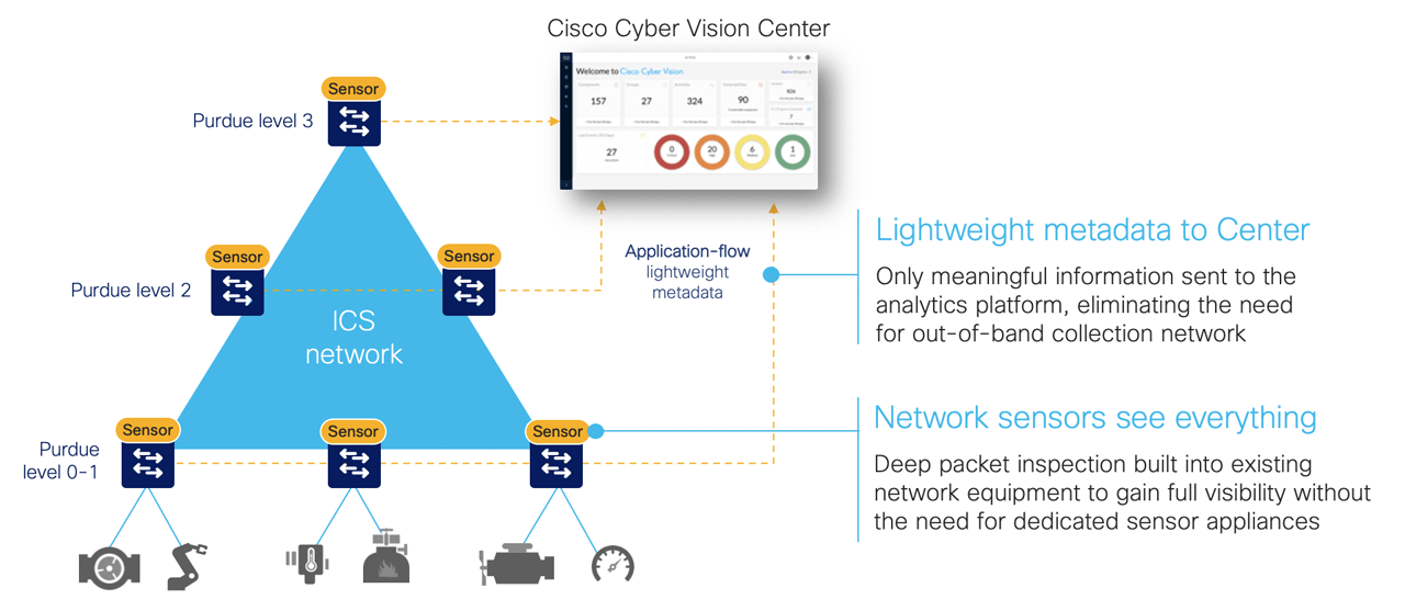 Visibility and detection built into the network infrastructure.