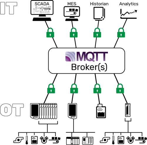 The basic structure of an MQTT network, clients from OT and IT communicating through an MQTT broker.