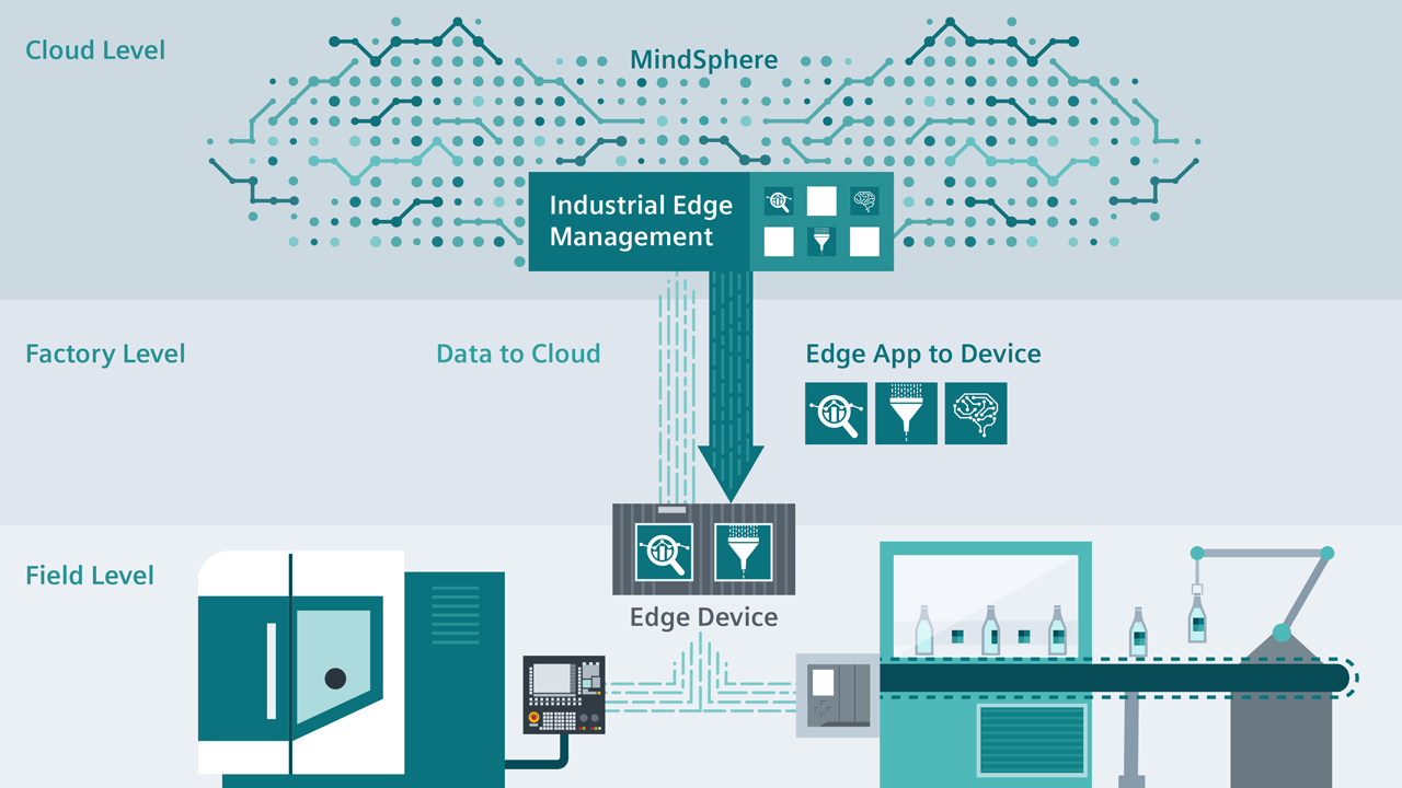 Creating IIoT solutions that work from the sensor to the cloud is requiring new system architectures that enable higher levels of data accessibility.