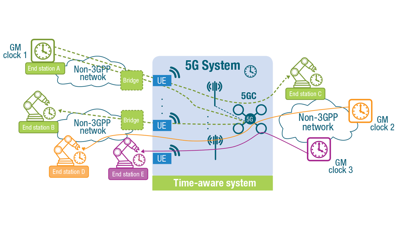 5G support for multiple time synchronization domains and uplink synchronization via the network.