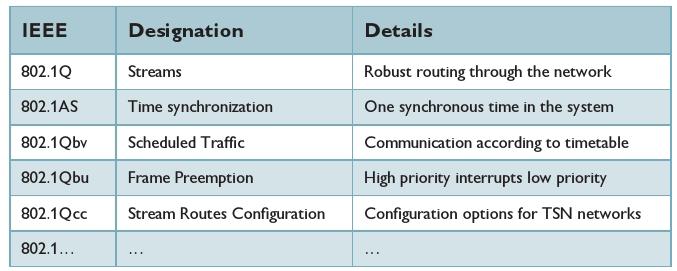 IEEE 802 TSN standards: All standards have now been released.