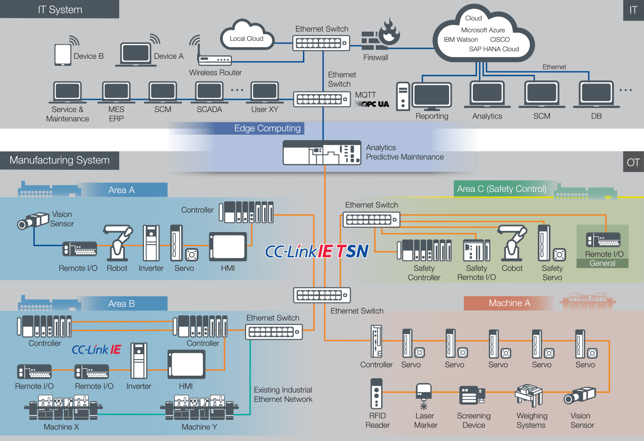 A converged network architecture using CC-Link IE TSN provides an approach to unify manufacturing and enterprise data.