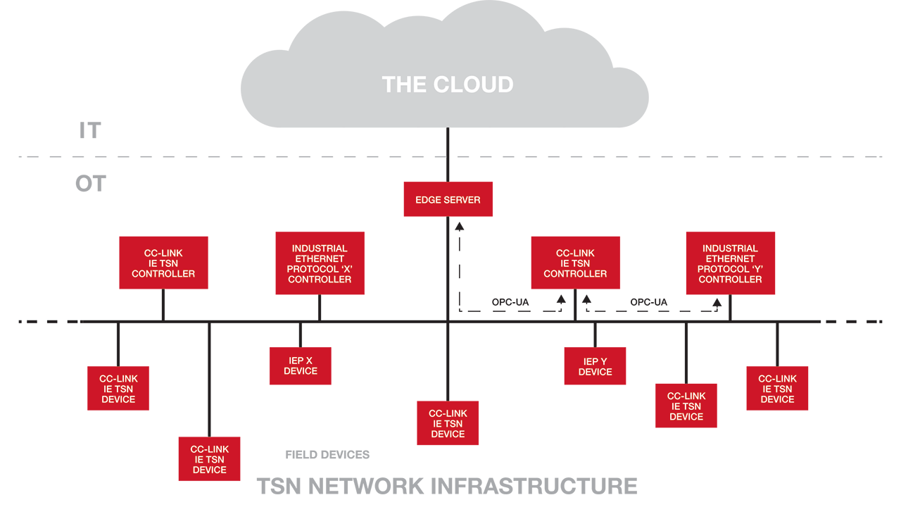 Cloud Network Infrastructure