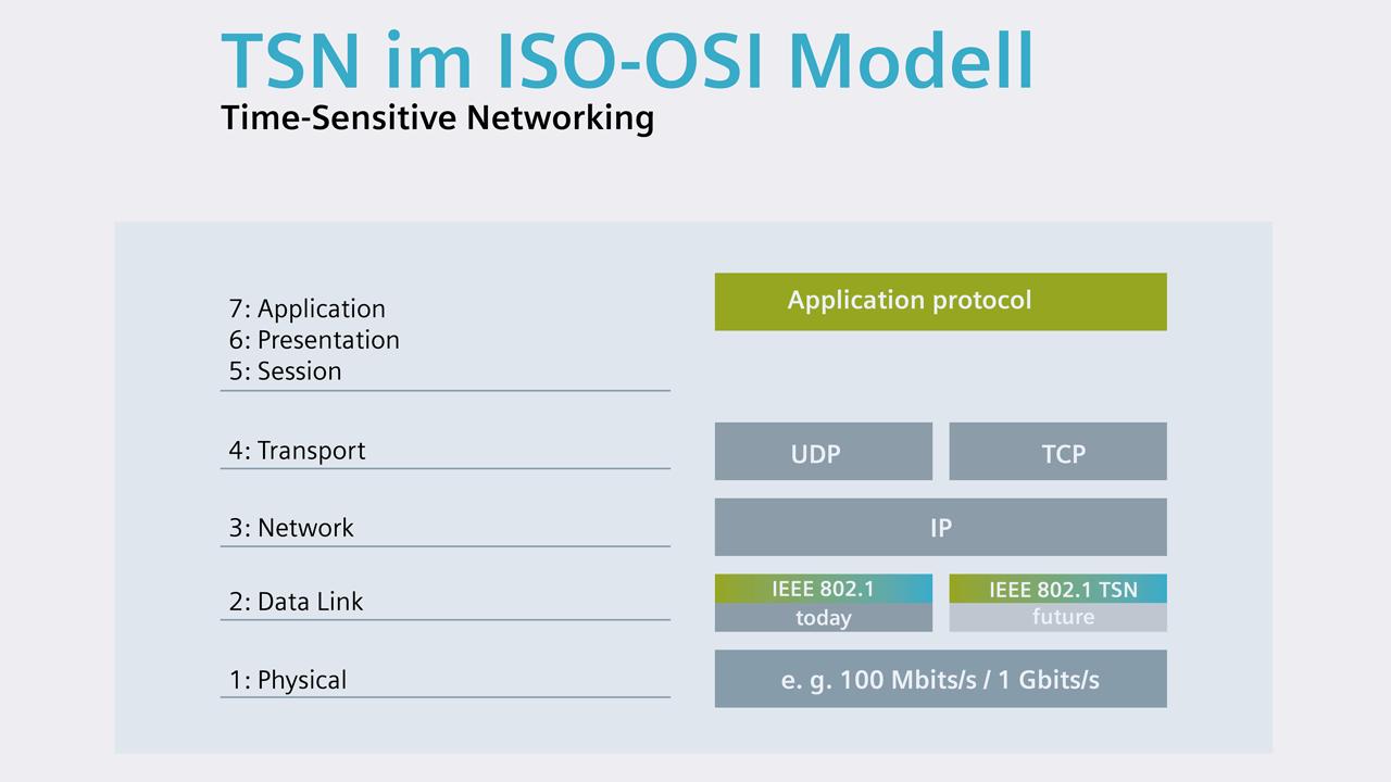Time Sensitive Networking (TSN) in ISO-OSI model.