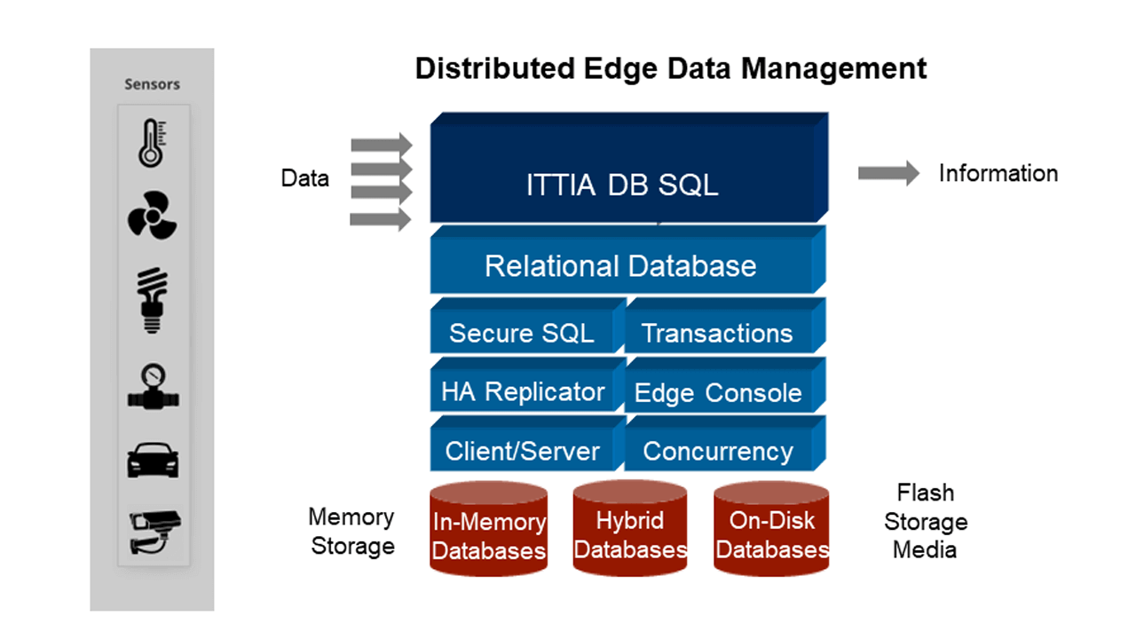 ITTIA DB SQL is a relational database management software library for embedded systems and intelligent IoT devices. SQL features not typically available on an embedded device greatly simplify data management for software developers.