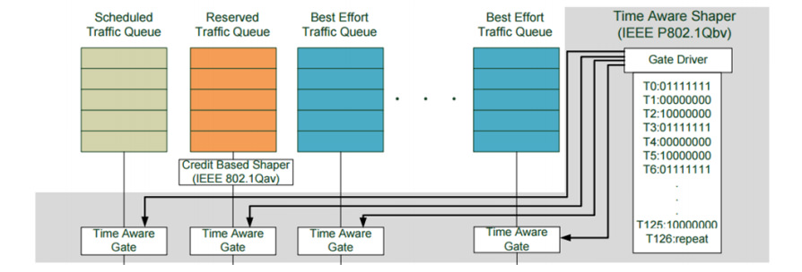 IEEE802.1 Qbv Queuing Structure.