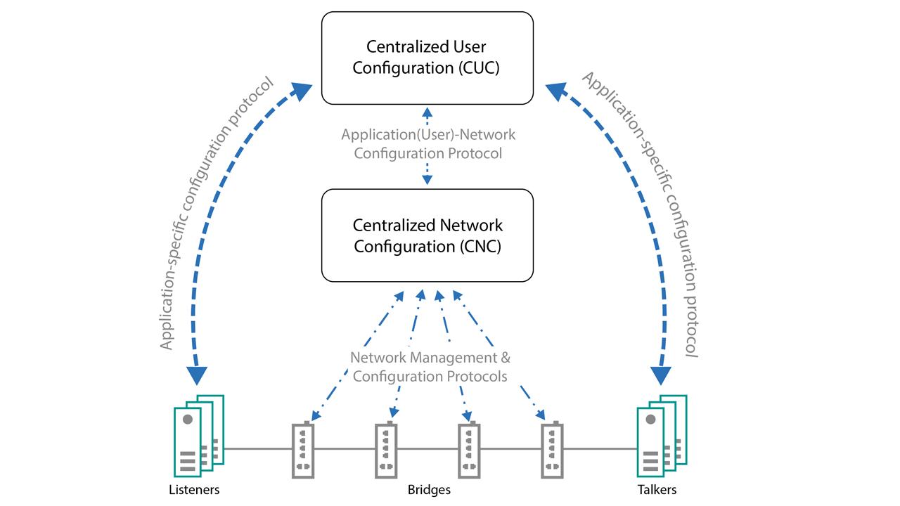 Fully Centralized Time-Sensitive Networking (TSN) Model.