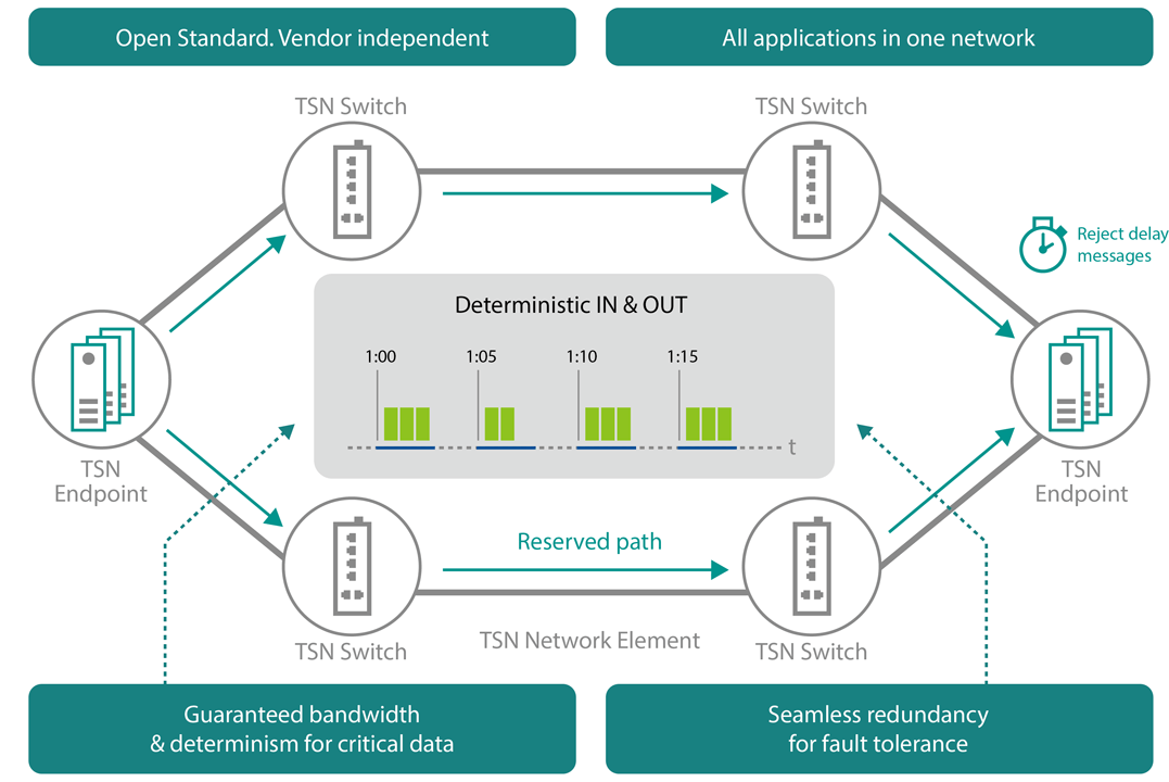 What's Time-Sensitive Networking?