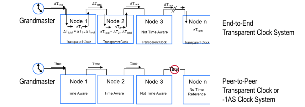 System diagrams showing end-to-end transparent clock versus peer-to-peer.