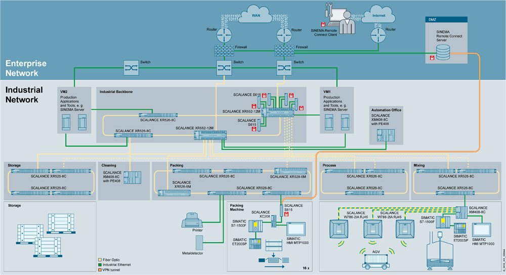 System diagram shows relationship of industrial control network and connectivity to the company's enterprise network.