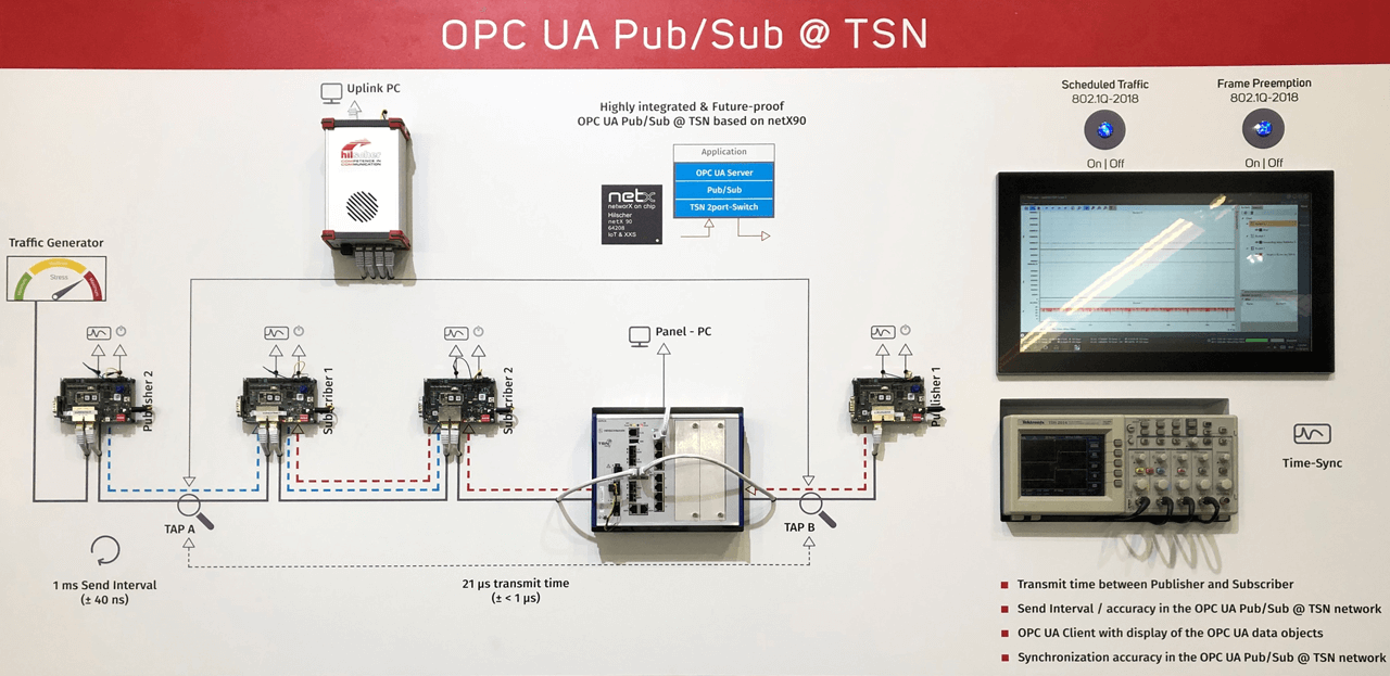 At the most recent SPS Fair in Nuremberg (pre-pandemic), Hilscher demonstrated its netX 90 slave communications chip running OPC UA Pub/Sub data