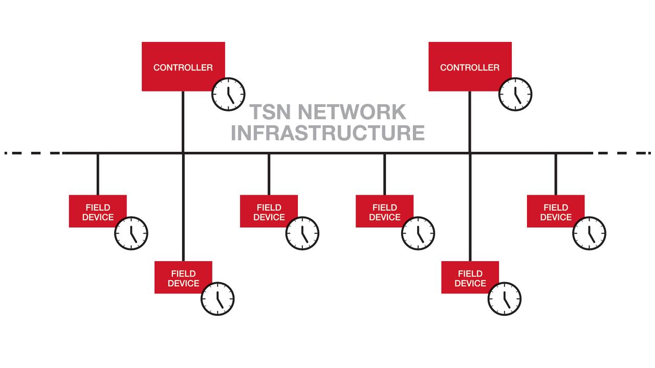 TSN Network Infrastructure
