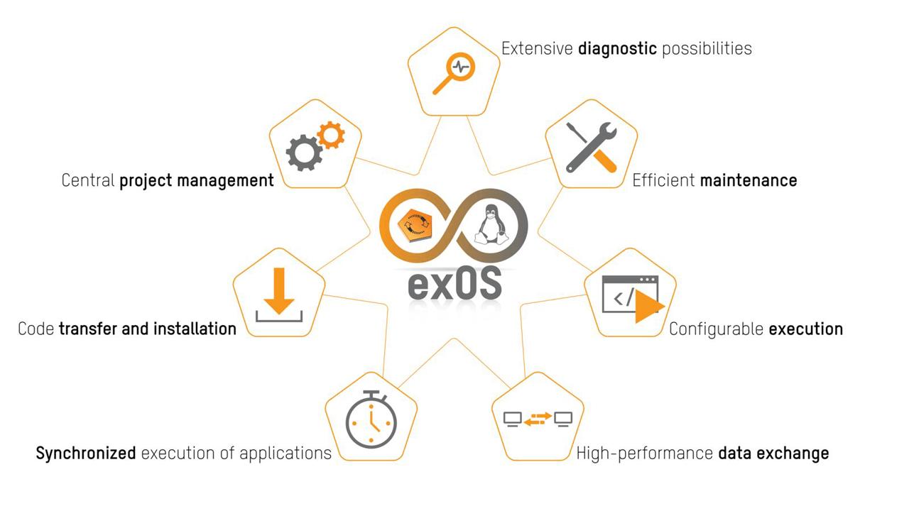 ExOS Graphic
