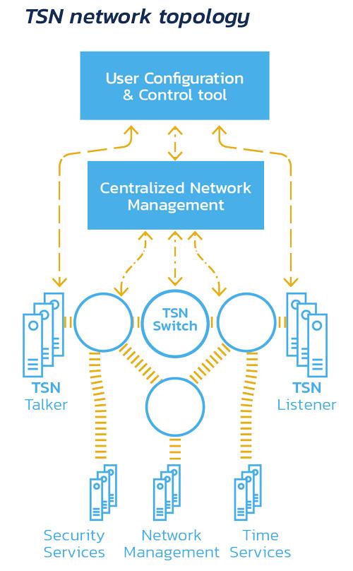 TSN network architecture