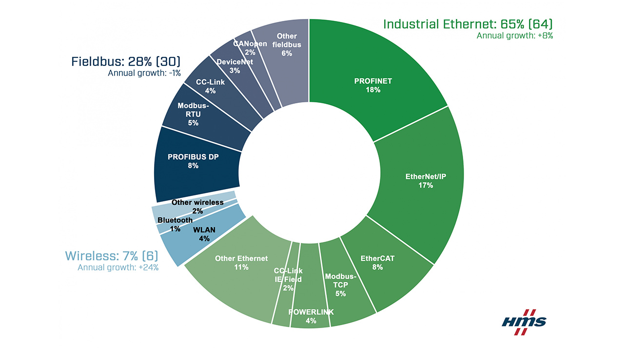 Market shares 2021 according to HMS Networks – fieldbus, industrial Ethernet and wireless.
