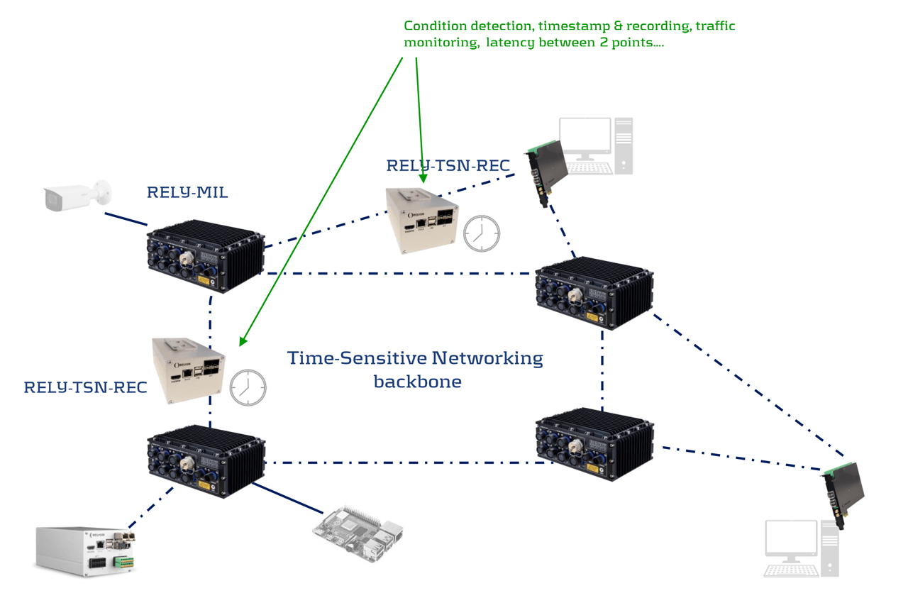 Example of TSN Pilot network configuration