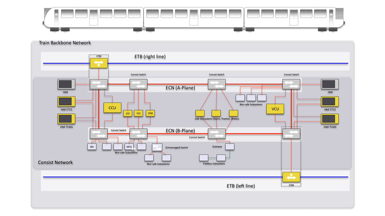 OCORAUVCCB integrated in ECN (ng-TCN)