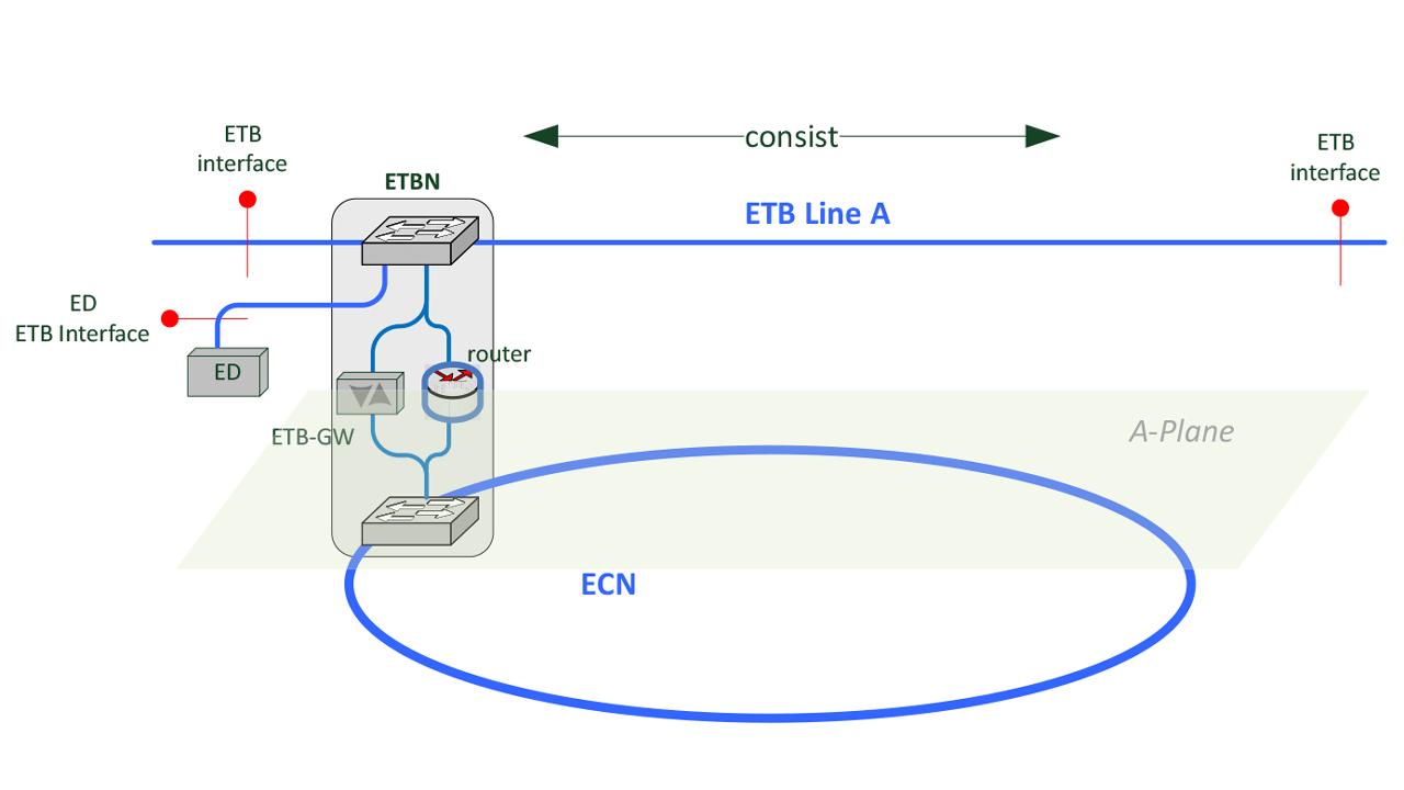5x ports ETBN.