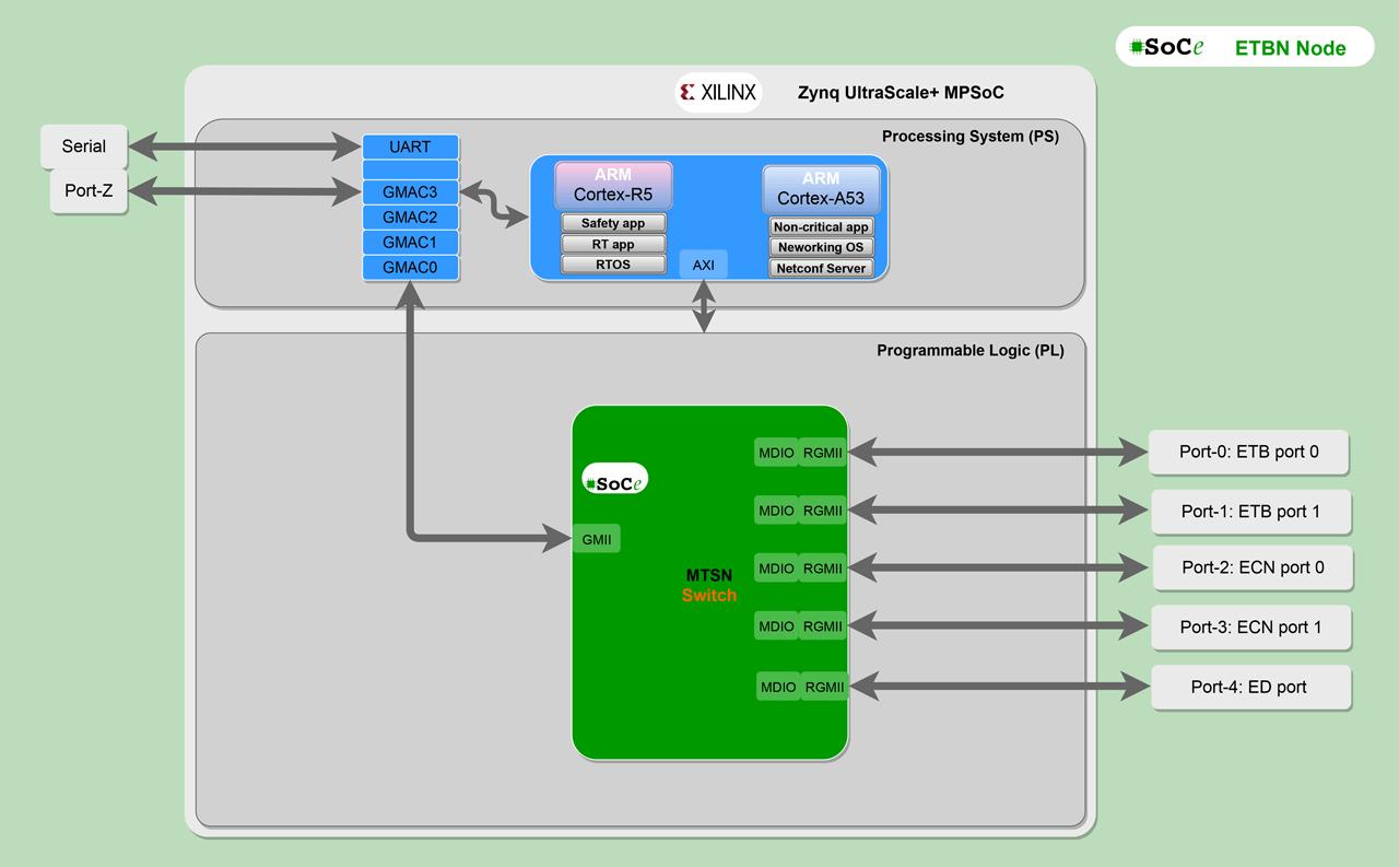 SoC design for a five port ETBN.