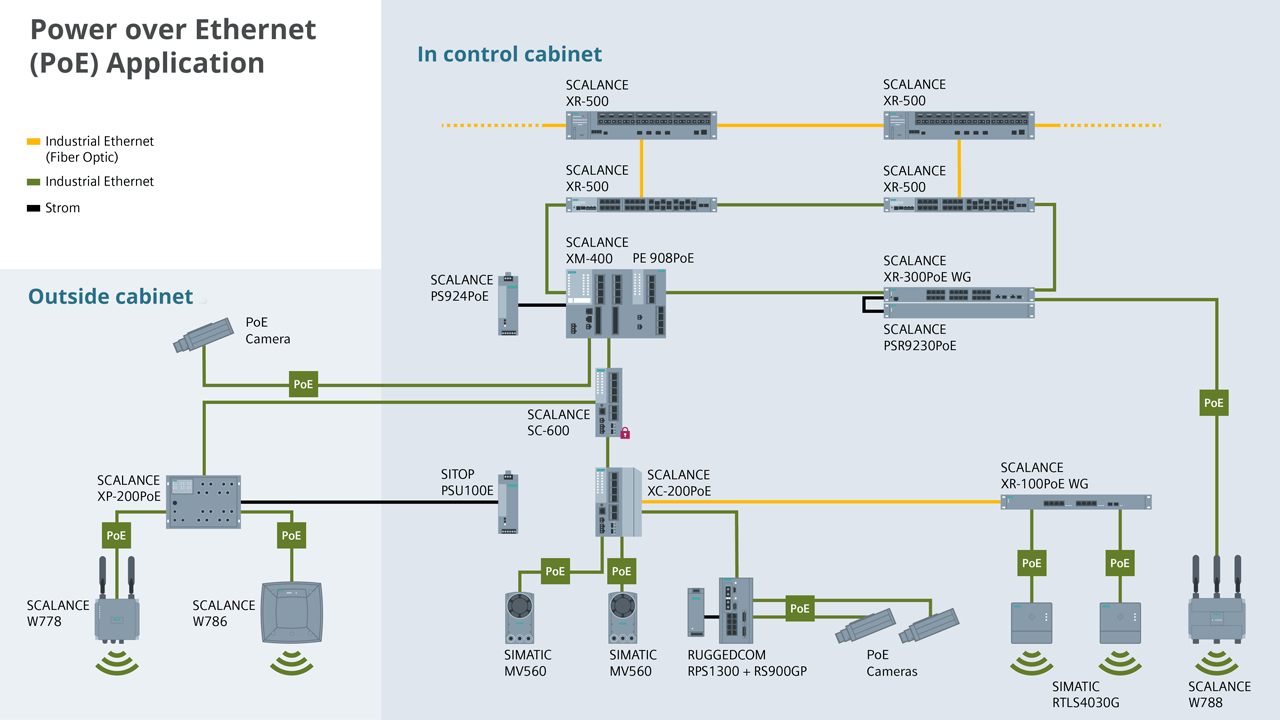 The comprehensive portfolio of PoE-capable network components and end devices from Siemens supports users in the efficient setup of individually structured network solutions which are adapted to the respective industrial requirements.
