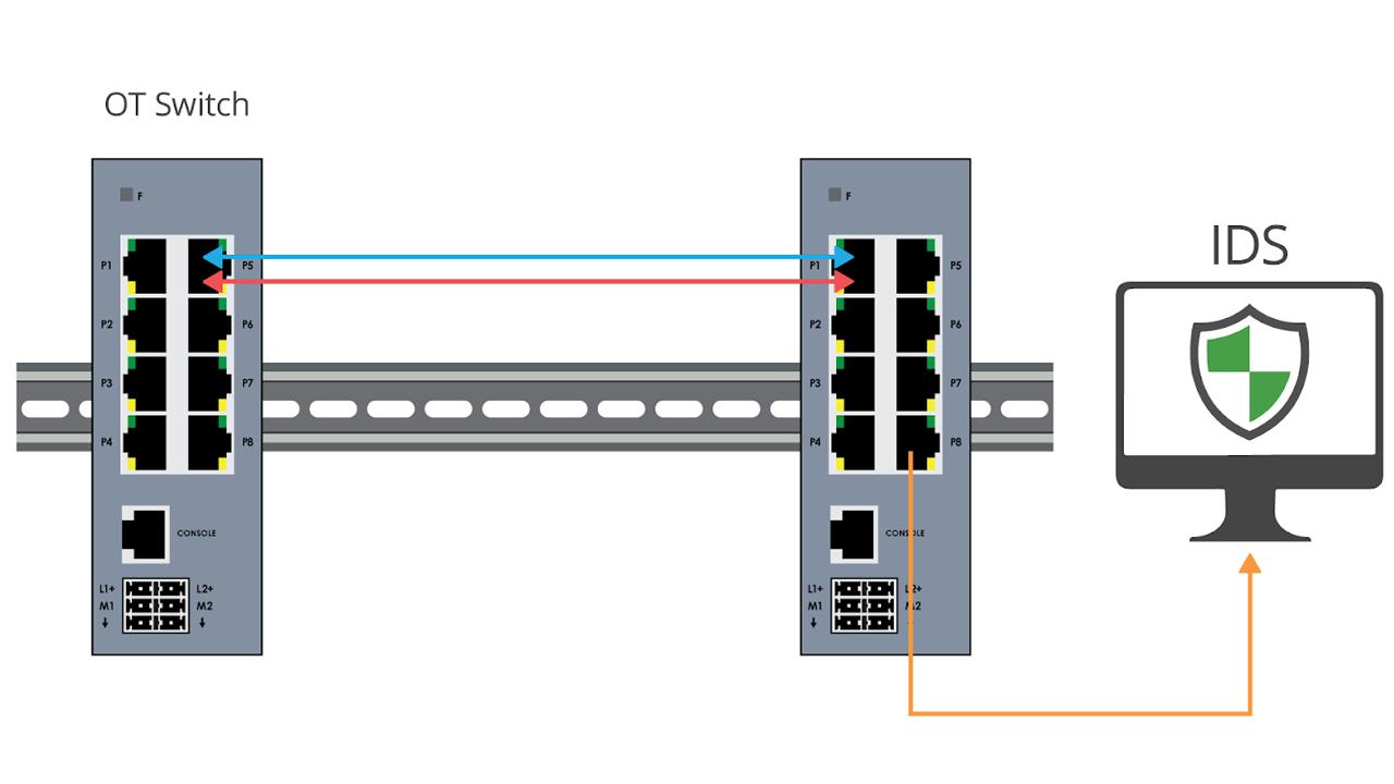 Diagram2 OT SPAN