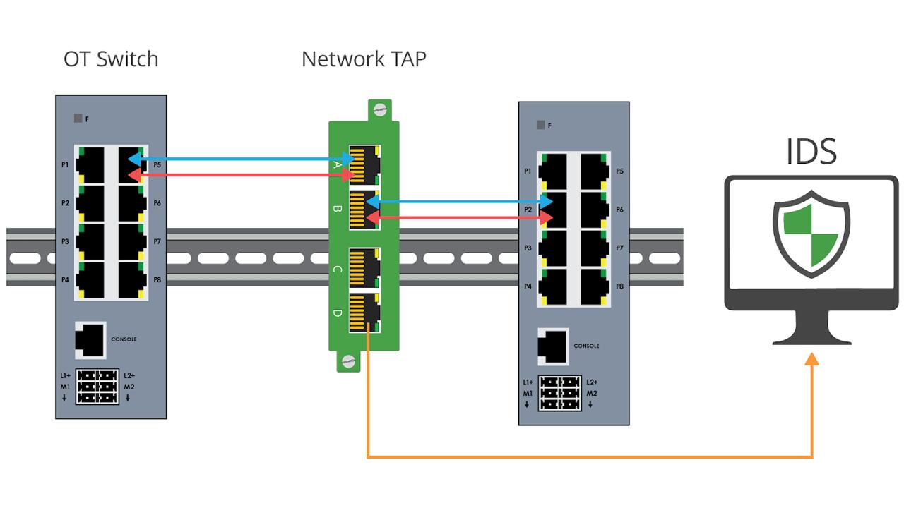 Diagram3 OT TAP