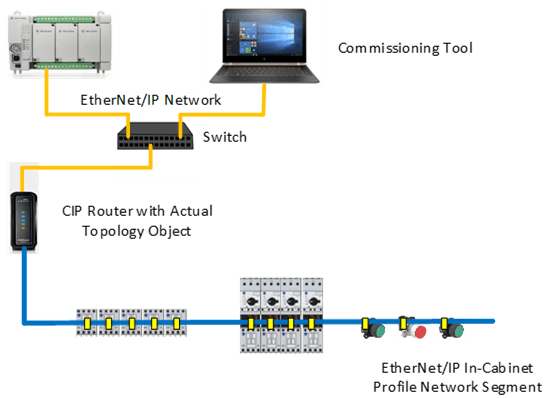 EtherNet/IP In-Cabinet Profile Network Segment With Actual Topology Object in Router.