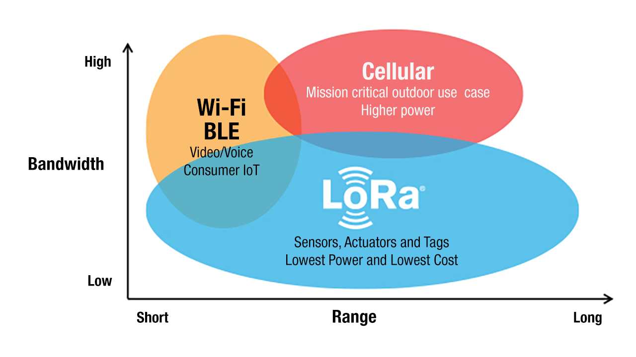 LoRa Why Range is important graphic