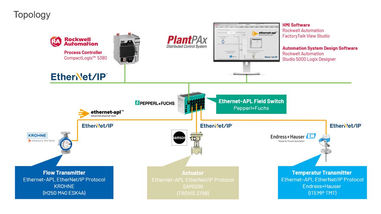 EtherNet/IP Network Portion of ACHEMA Pulse Ethernet-APL Multivendor Demonstration.