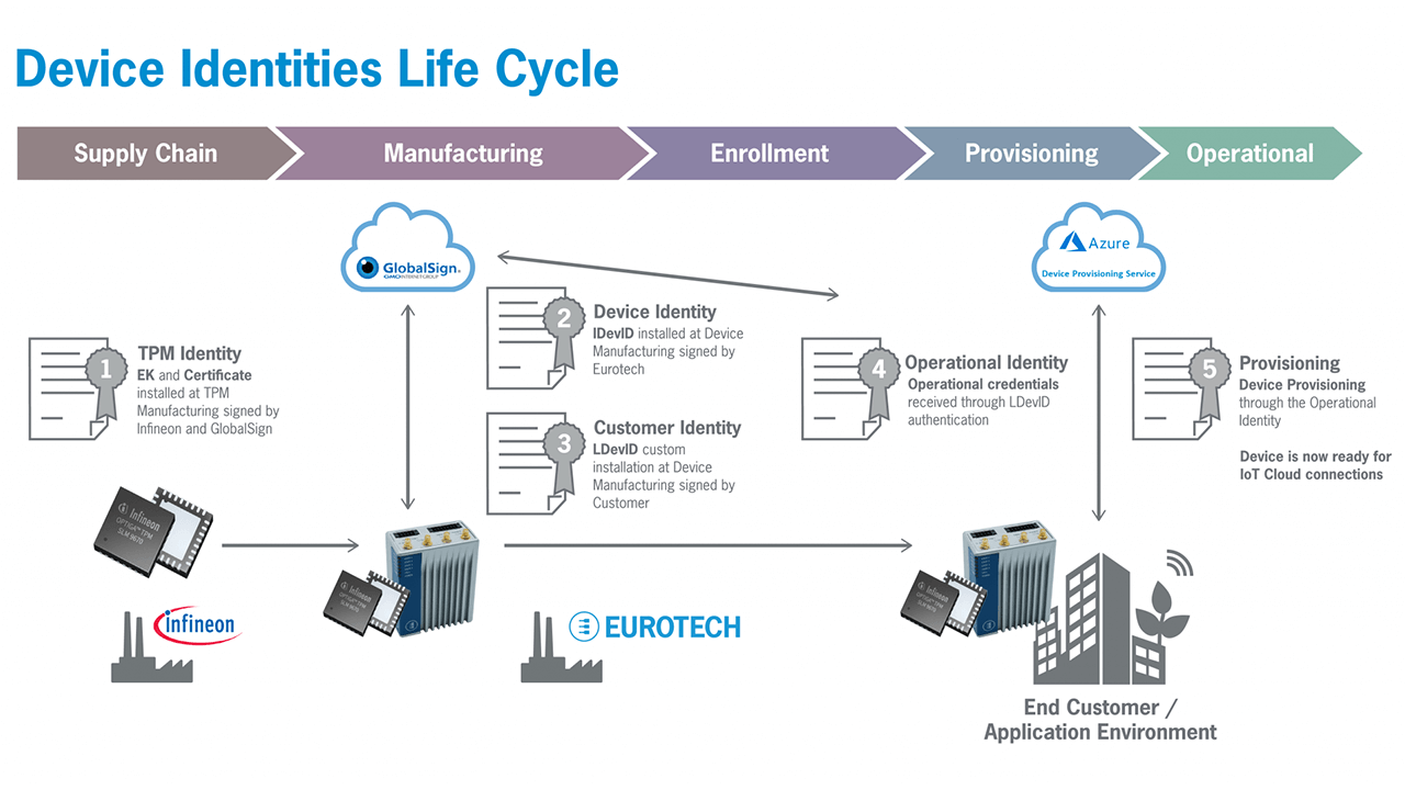 Eurotech Device Identities Life Cycle