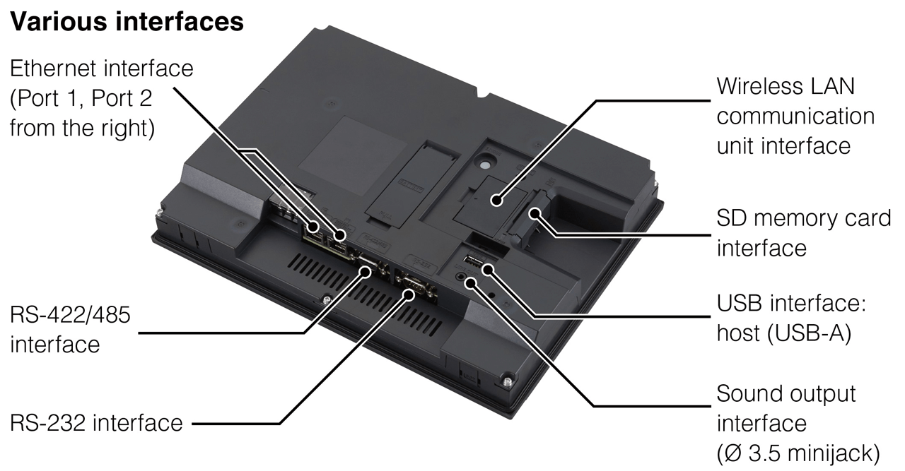 Interfaces for Mitsubishi Operator Terminals