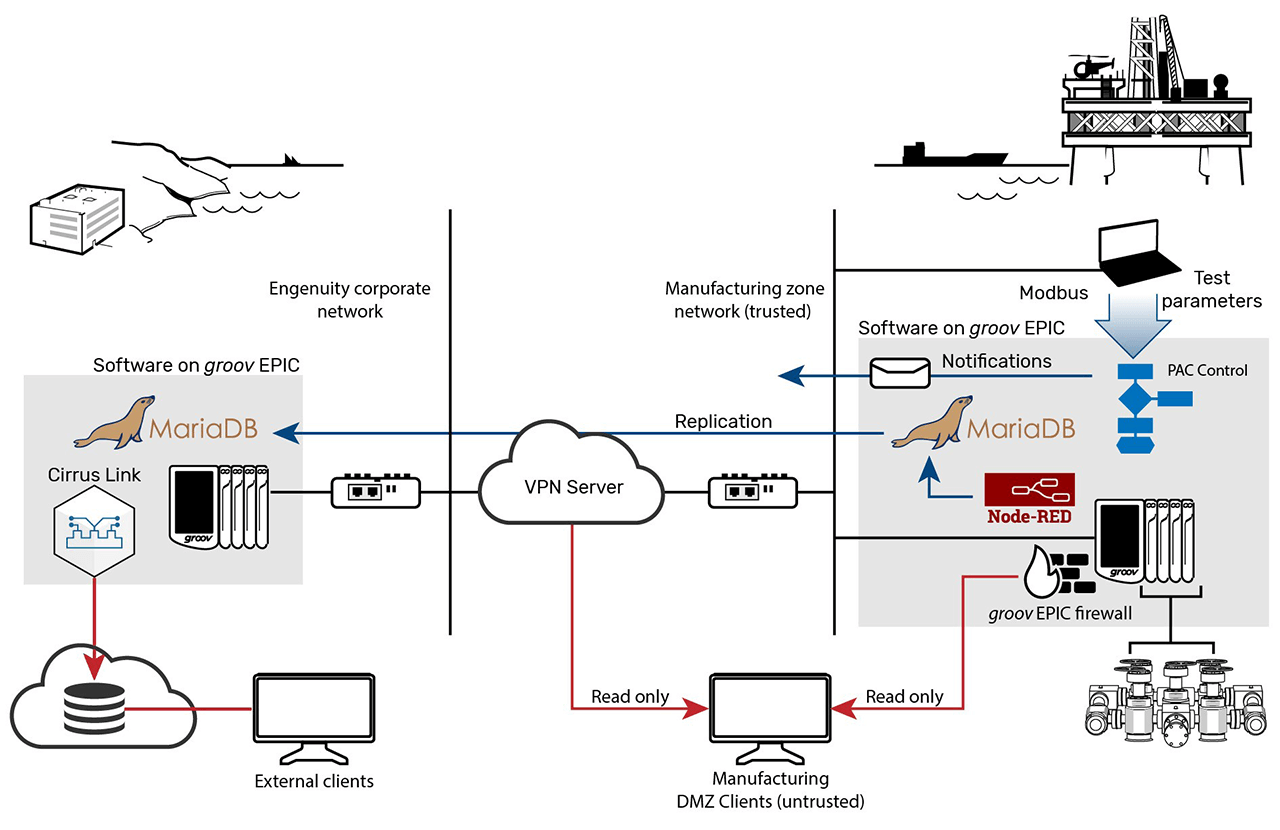Example BOPX system architecture