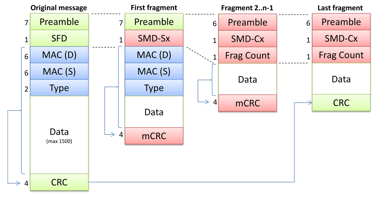 """Figure 2: The different three types of fragmented messages as compared to the original Ethernet message format (left). Green and blue fields retain their original value; red fields have different values. The """"data"""" field is not shown to size."""