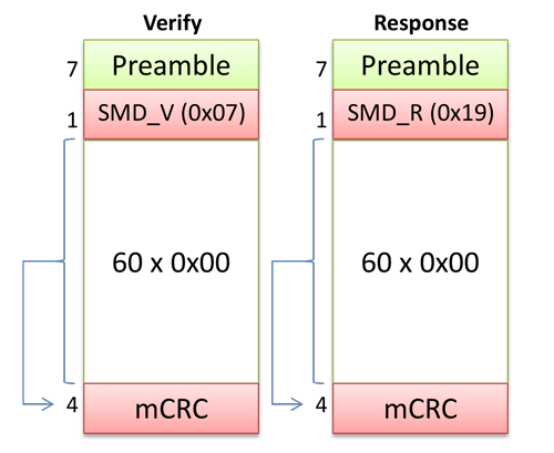 """Figure 3: The contents of a """"Verify"""" and of a """"Response"""" message."""