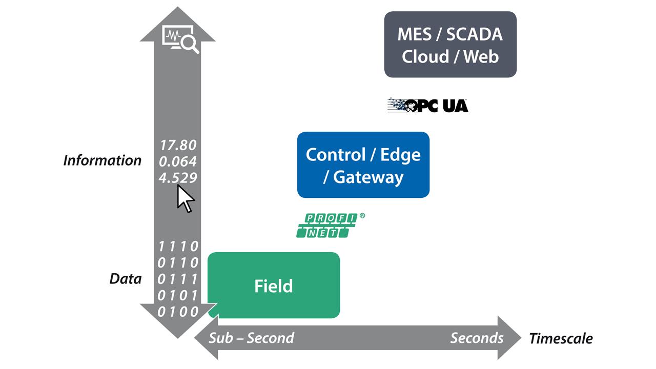 OPC UA in PROFINET Controller or Edge-Gateway.